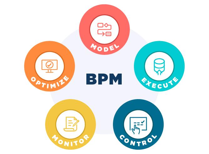 Business Process management (BPM) Development Stages